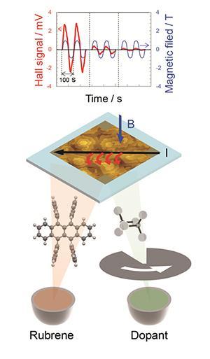 метод высокоэффективного легирования органического монокристалла