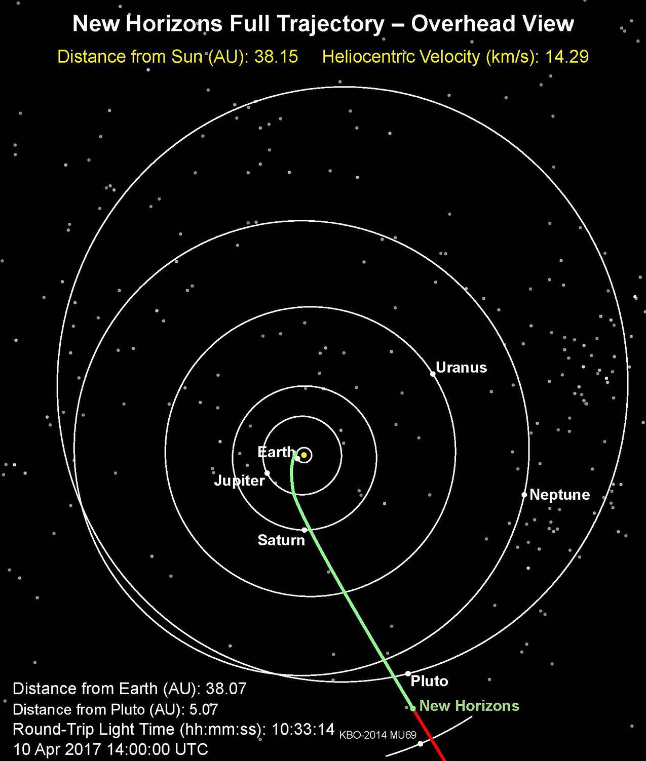 Полная траектория полета New Horizons